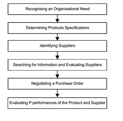 Business Buying Process